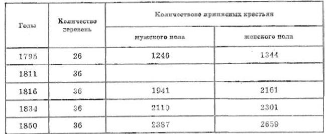 Таблица I. Динамика численности приписных крестьян в Верхотомской волости в 1795-1850 гг.