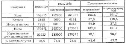 Таблица 3. Производство кокса