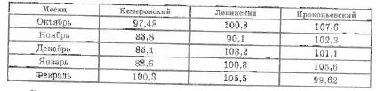 Добыча угля в % в 1925-1926 гг. (ГАКО, ф. 8, on. 1, д. 95, л. 115.)