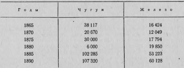 На Гурьевском заводе выплавлялось (в пудах):