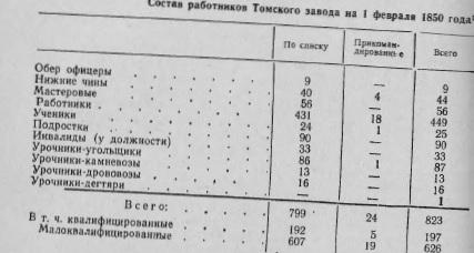 Состав работников Томского завода на 1 февраля 1850 года
