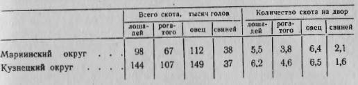 Скотоводство в Мариинском и Кузнецком округах (среднее поголовье в 1890—1897 годах)