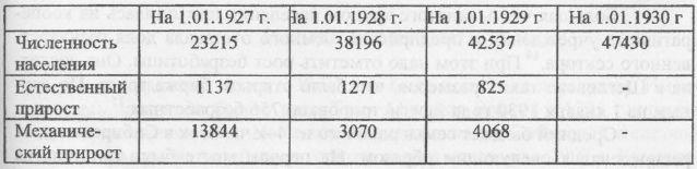 Таблица 1. Численность и прирост населения г. Щегловска