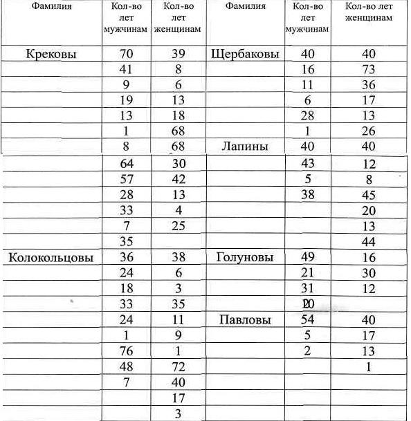 Таблица. Половозрастной состав жителей деревни Кемеровой. Подсчитано нами по ЦХ АФАК, ф. I, on. 1, д. 1845, л. 35-42.