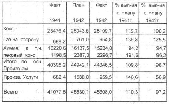 Валовая продукция в неизменных ценах 1926-1927 гг.